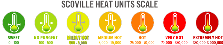 Scoville Heat Units Scale